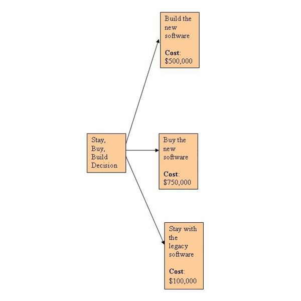 Decision Tree Analysis Example - Calculate Expected Monetary Value (EMV)