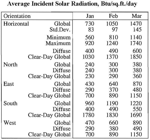 Solar Insolation Data Table