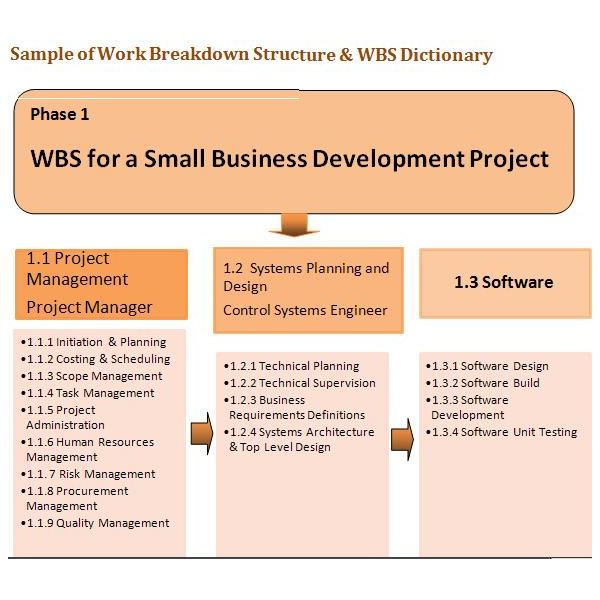 WBS Dictionary Example: How to Create a Work Breakdown Structure ...