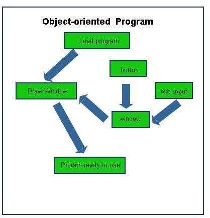 object-oriented program