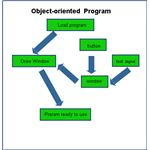 object-oriented program