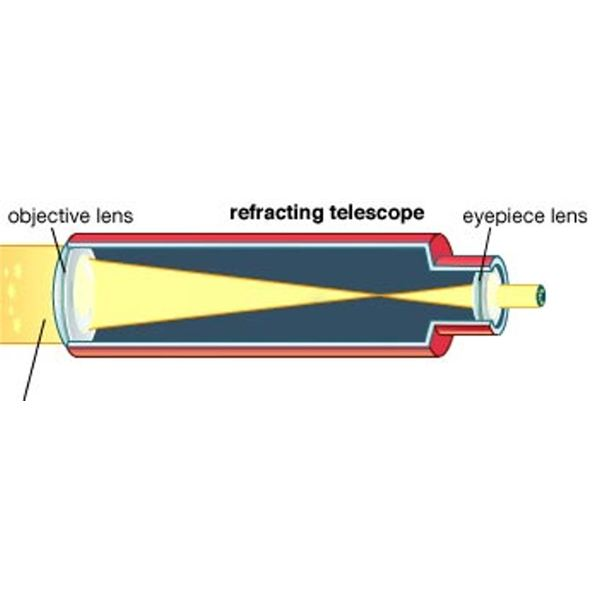 Parts of a Refracting Telescope - History and Development of Refractors