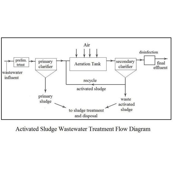 Activated Sludge Waste Water Treatment Calculations with Excel Formulas