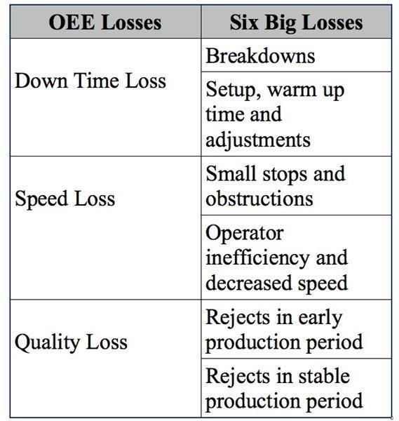 OEE losses vs 6 Big losses, Suba