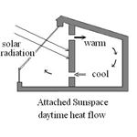 Attached Solar Sunspace - Daytime