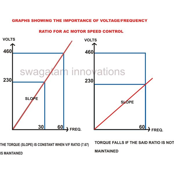 The Relation Between Applied Voltage, Frequency and Torque, Graph, Image