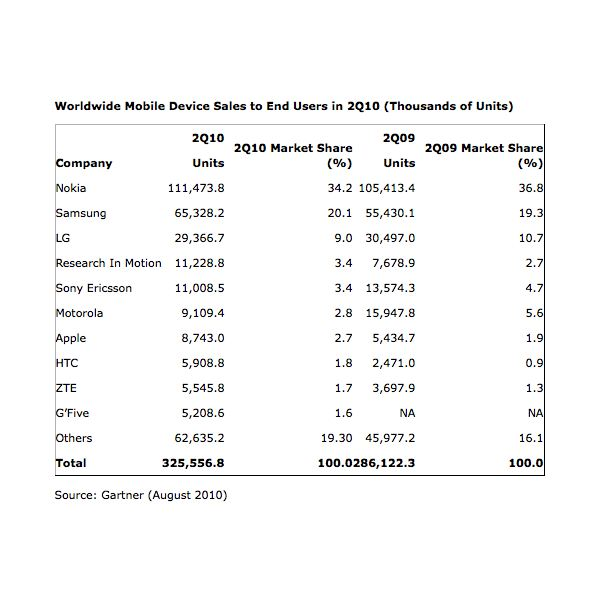 Gartner, August 2010 Worlwide Mobile Device Sales