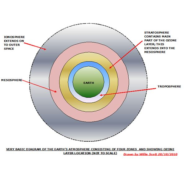 Ionizing Air and Ozone