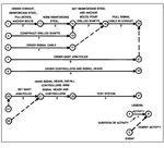 CPM Network Diagram