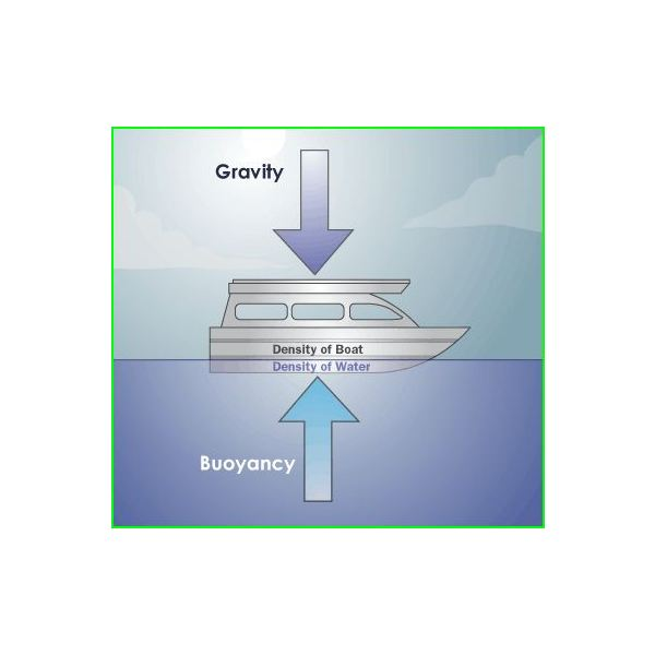 Gravity and Buoyancy