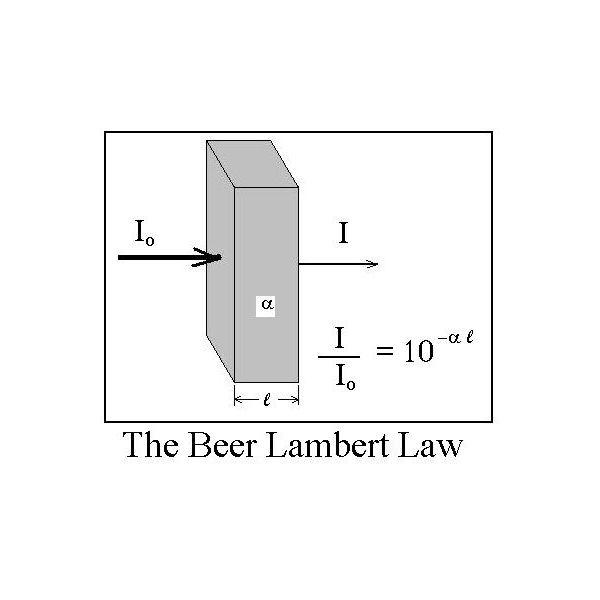 beers law Beer-lambert law (also called beer's law) helps to correlate the intensity of  absorption of uv-visible radiation to the amount of substance.