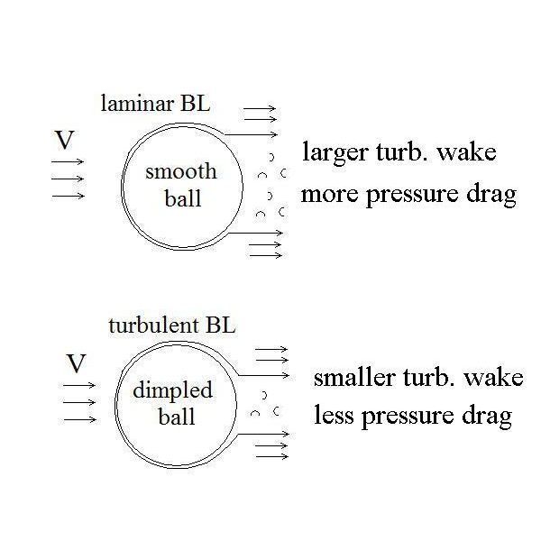 Air Flow Force Equation: Why Golf Ball Dimples Make It Go Further: Less Air