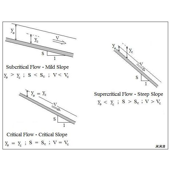 Froude Number and Manning Equation in Calculation of Critical Depth for Open Channel Flow
