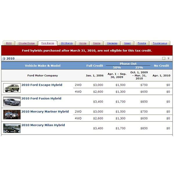 Screenshot Fuel Economy Ford Car Tax Credits