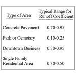 runoff coefficients