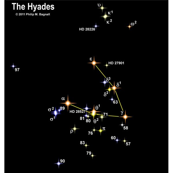 The Hyades: An impressive V-shaped cluster.