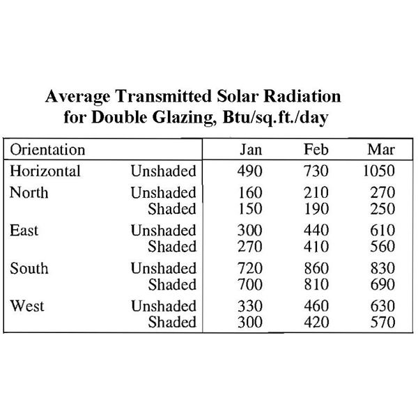 Transmitted Solar Insolation Data Table