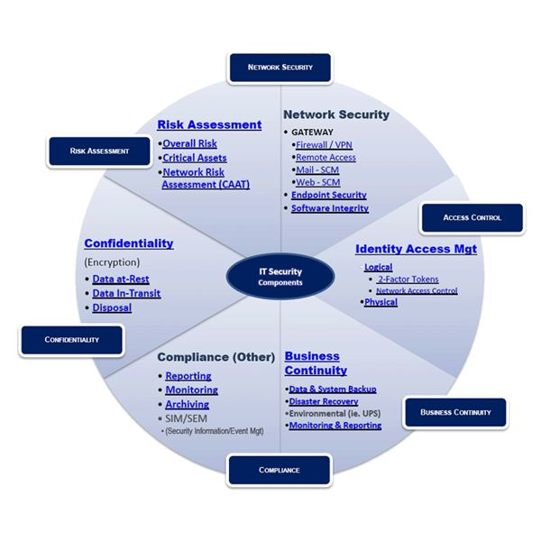 Fig 1 - Network Security Administrator Responsibilities