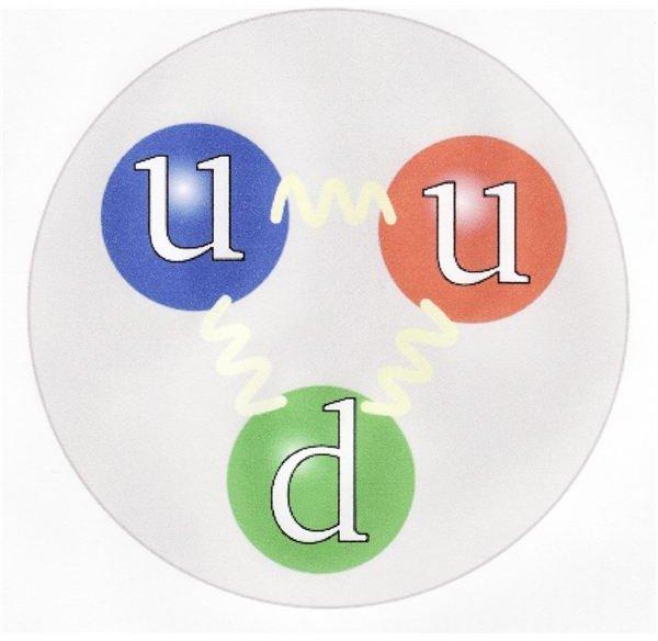How quarks make a proton