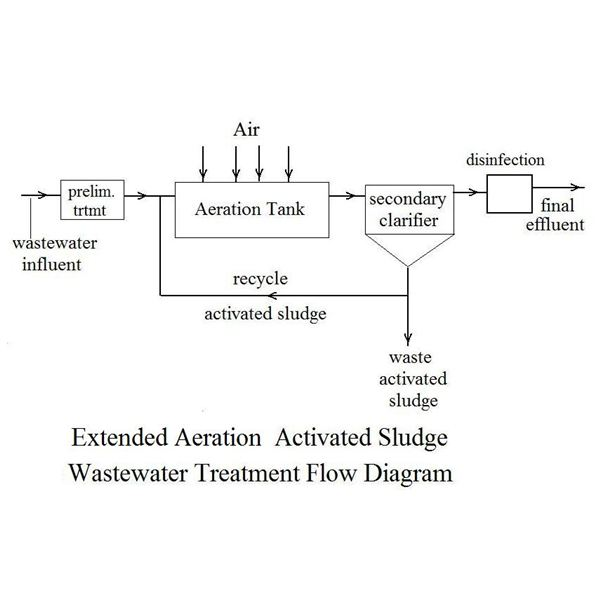 extended aeration flow diagram