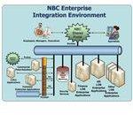NBC Enterprise Integration