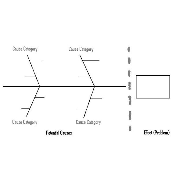 At fishbone diagram examples fishbone digram example template ccuart
