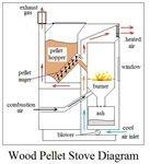 wood pellet stove diagram