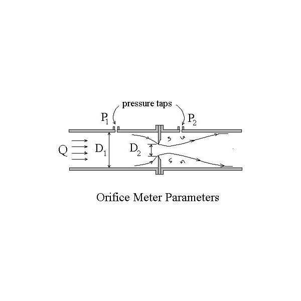 Pipe flow measurement with a differential pressure flow meter like flow meters orifice meter ccuart Images
