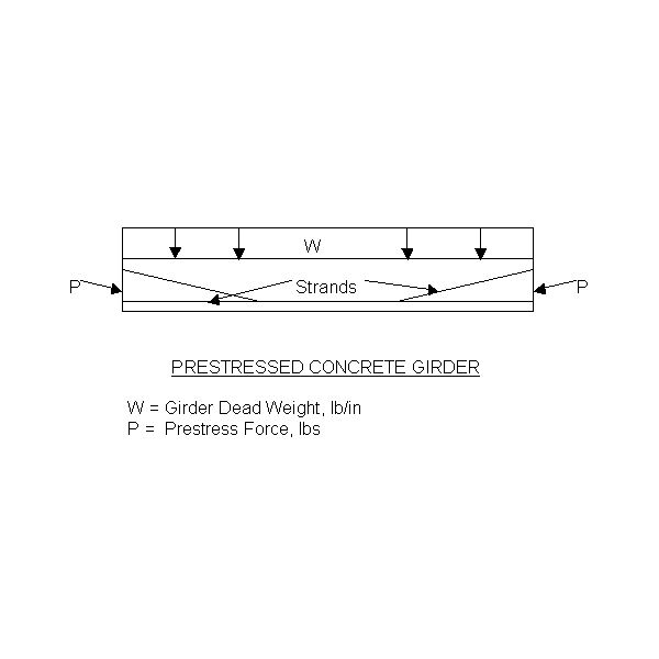 prestressed concrete girder